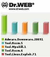 Вирус-рейтинг Dr.Web